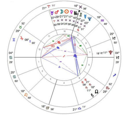 Ascendente-Astrologico